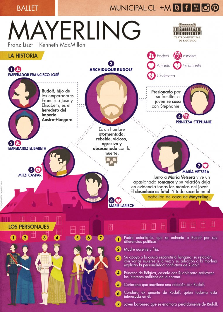 Mayerling . Infografía . Teatro Municipal de Santiago