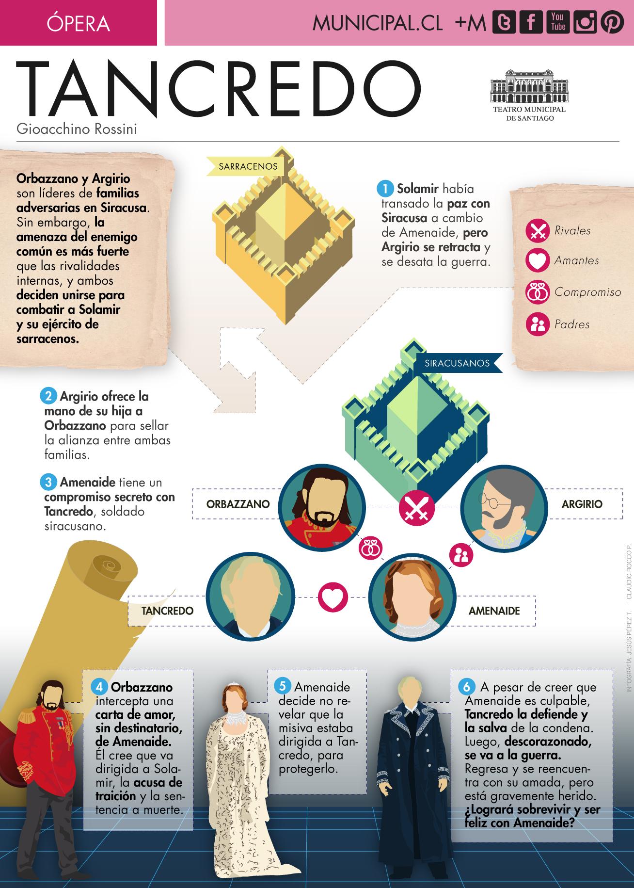 Infografía Tancredo