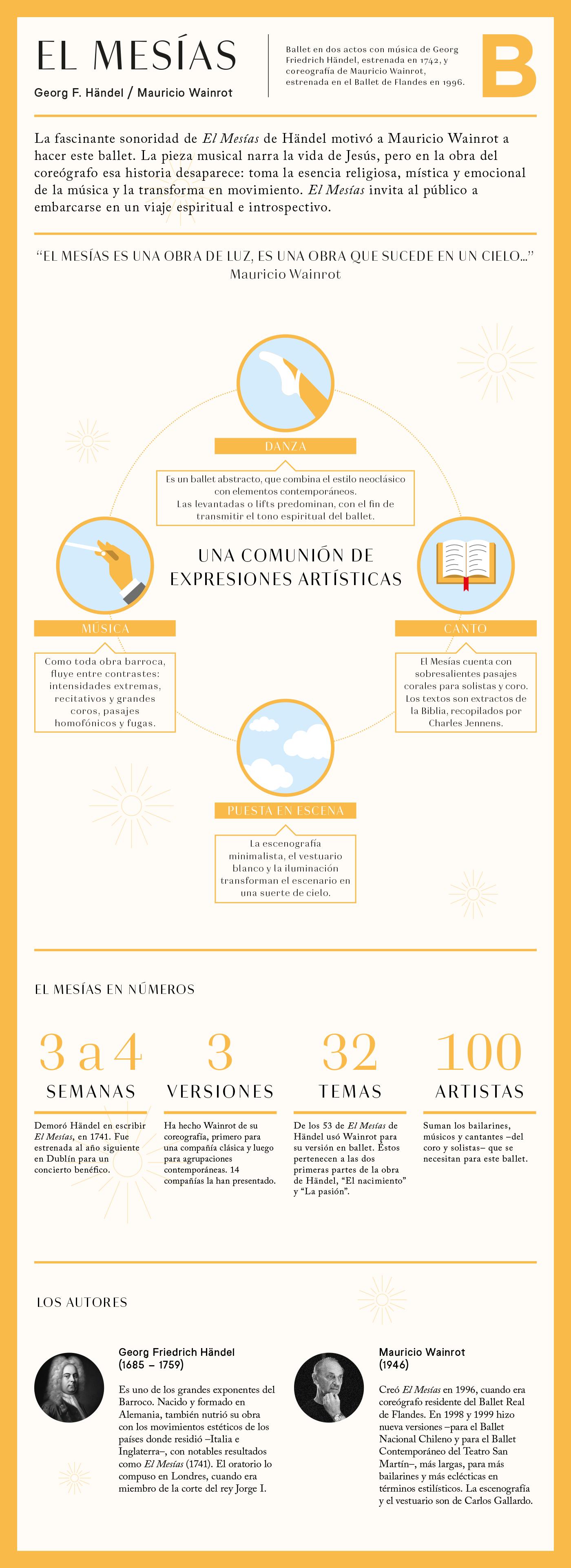 Infografía El Mesías . Temporada de Ballet . Municipal de Santiago