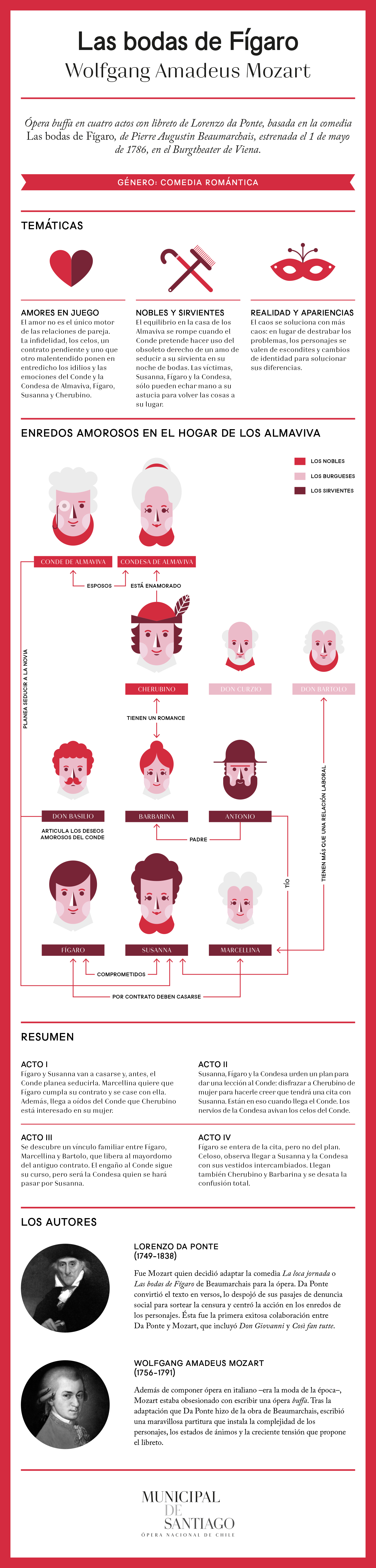 Infografia_Las_bodas_de_Figaro