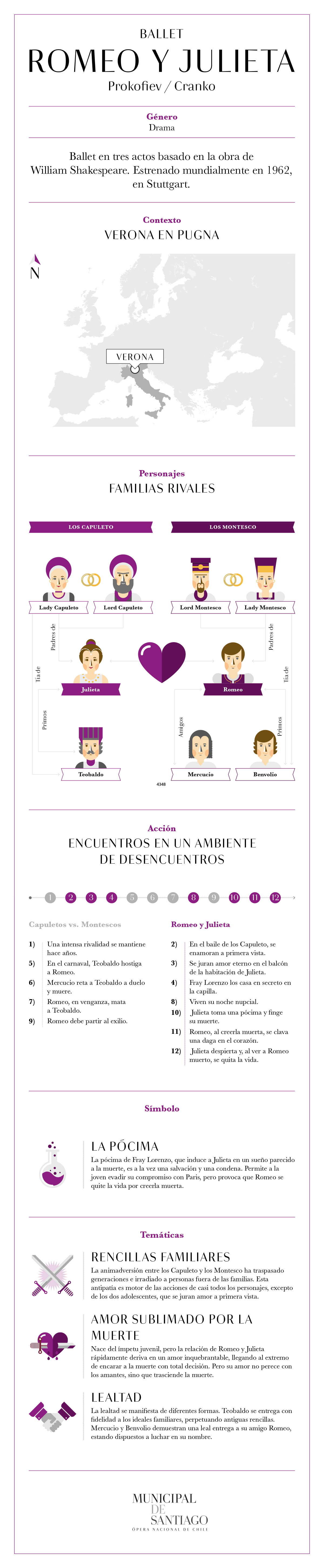 Infografía Ballet Romeo y Julieta
