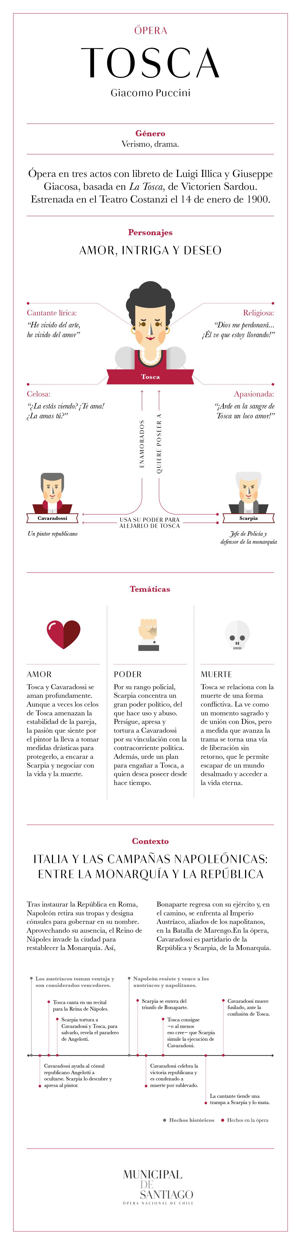 Infografía Ópera Tosca Municipal de Santiago