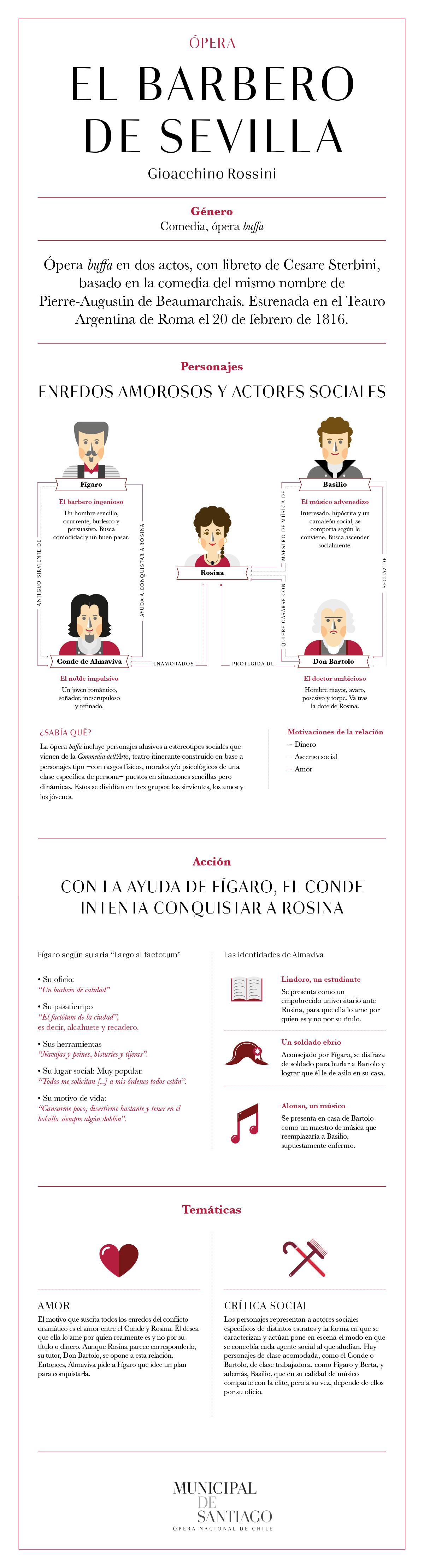El barbero de Sevilla, argumento, infografía, ópera, Municipal de Santiago
