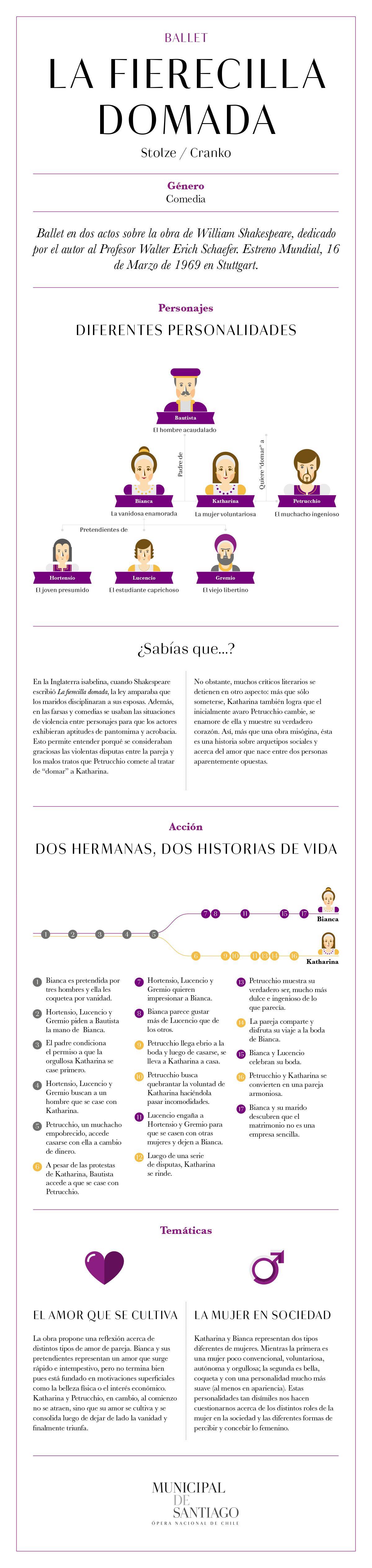 La fierecilla domada, infografía, argumento, ballet, Municipal de Santiago