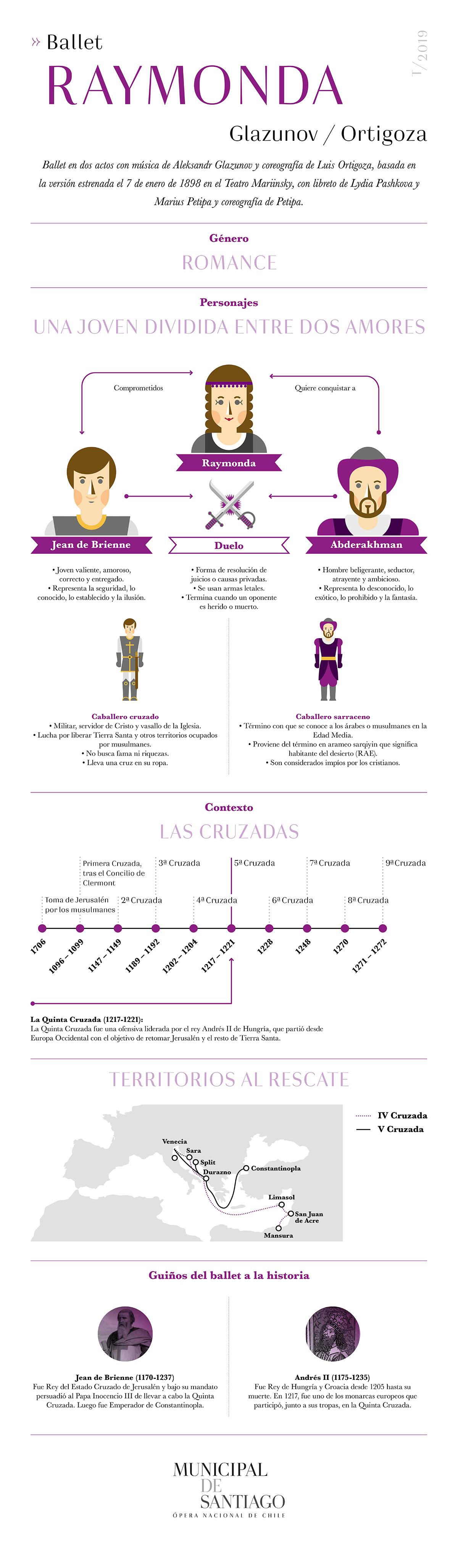 Ballet Raymonda Infografía Municipal de Santiago