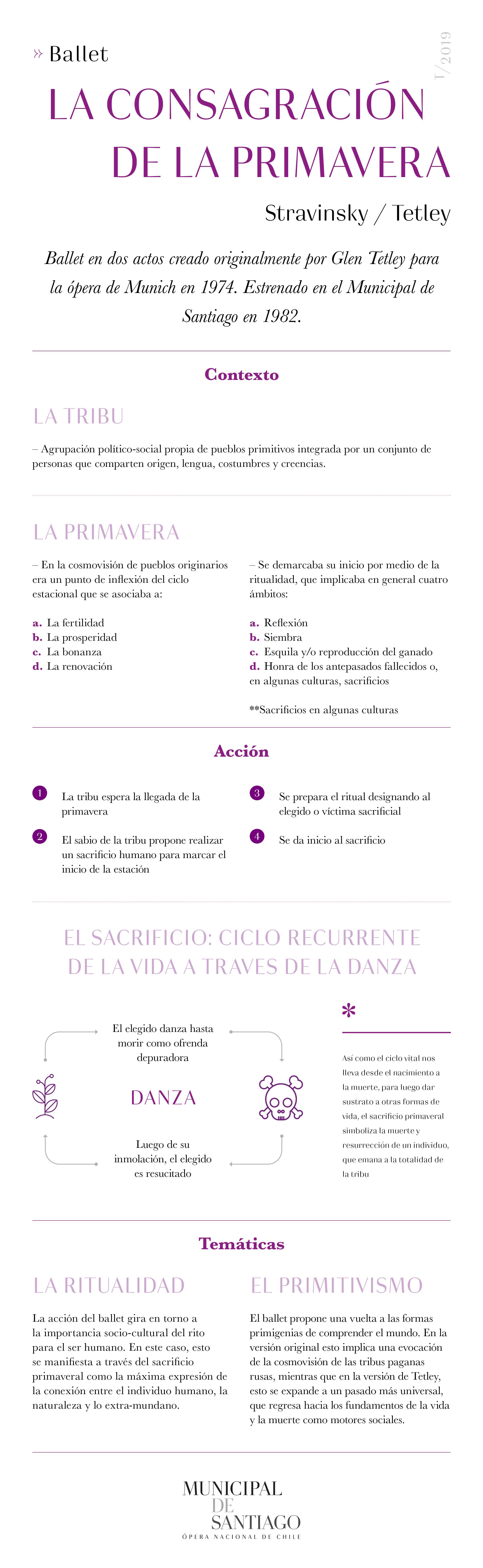 Festival Stravinsky, La consagración de la primavera, infografía, Municipal de Santiago