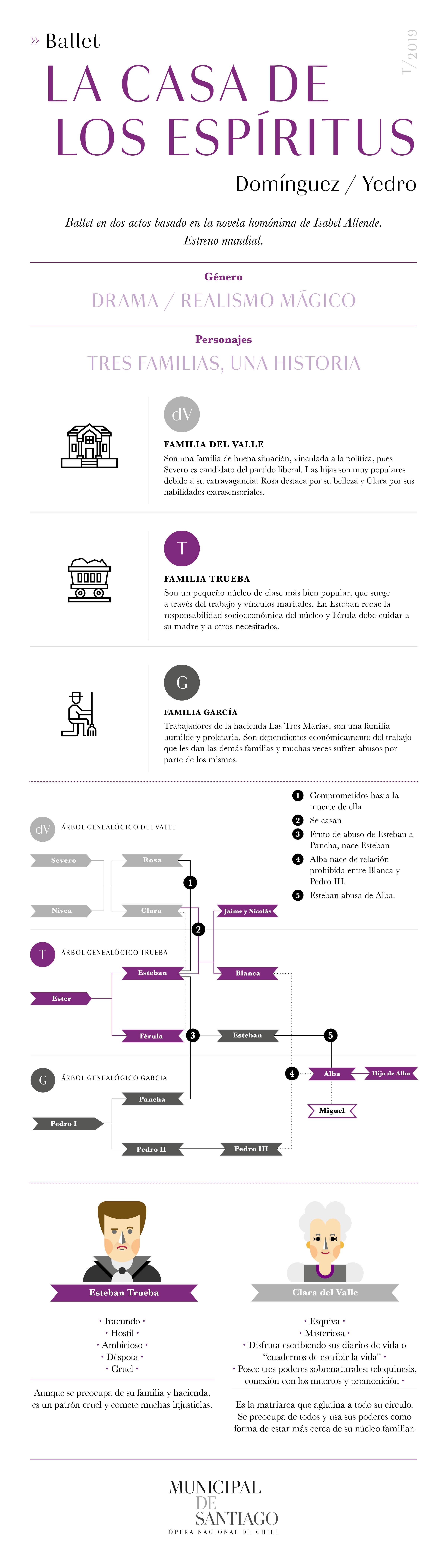 infografia la casa de los espiritus, ballet, municipal de santiago